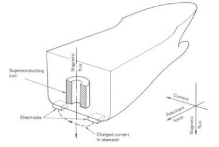 super conducting electrik propulsion